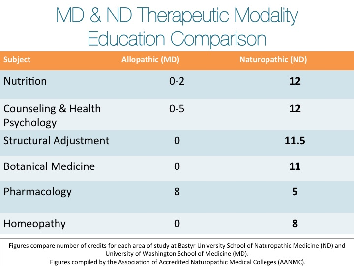 therapeutic modality education comparison MD and ND